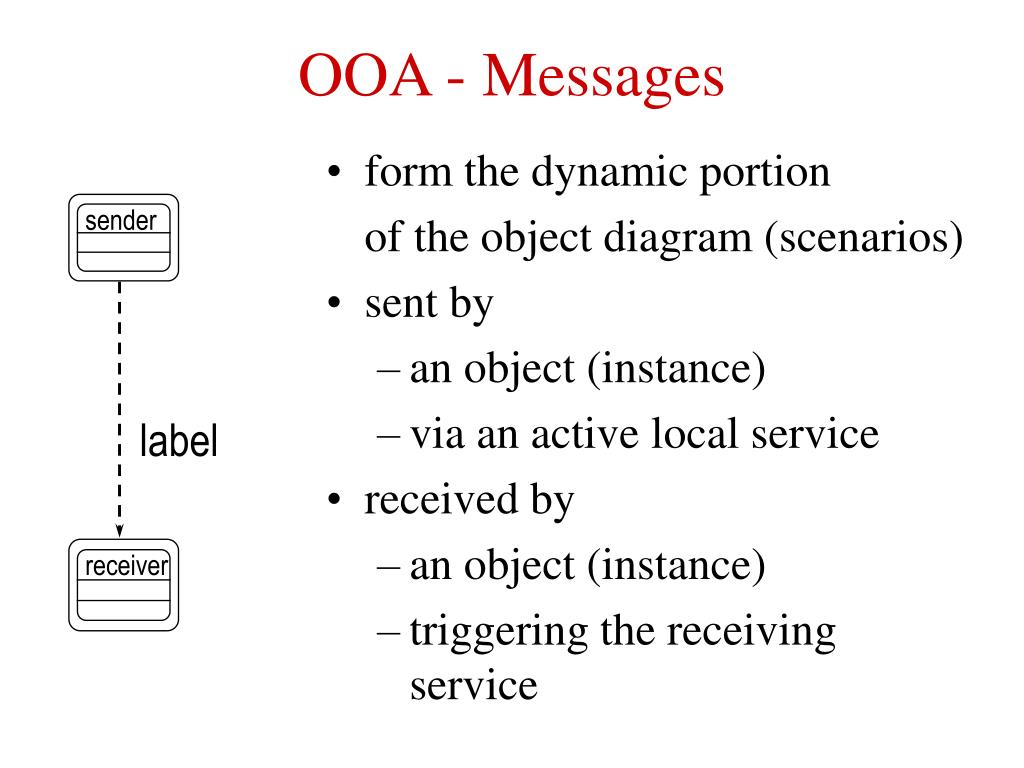 OOA - Messages