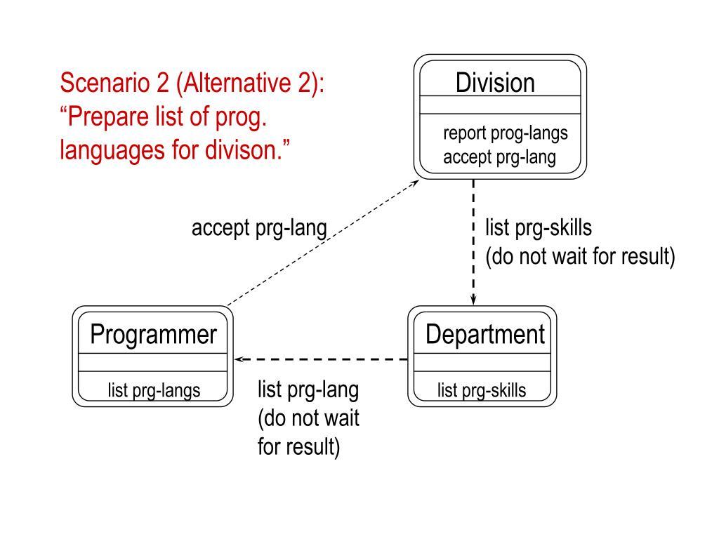 Scenario 2 (Alternative 2):
