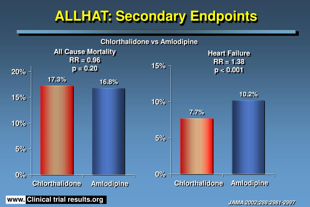 ALLHAT: Secondary Endpoints