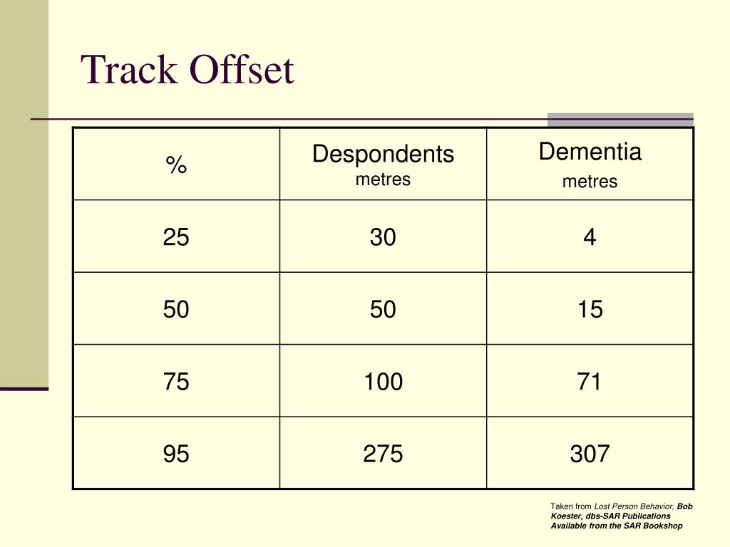 Track Offset