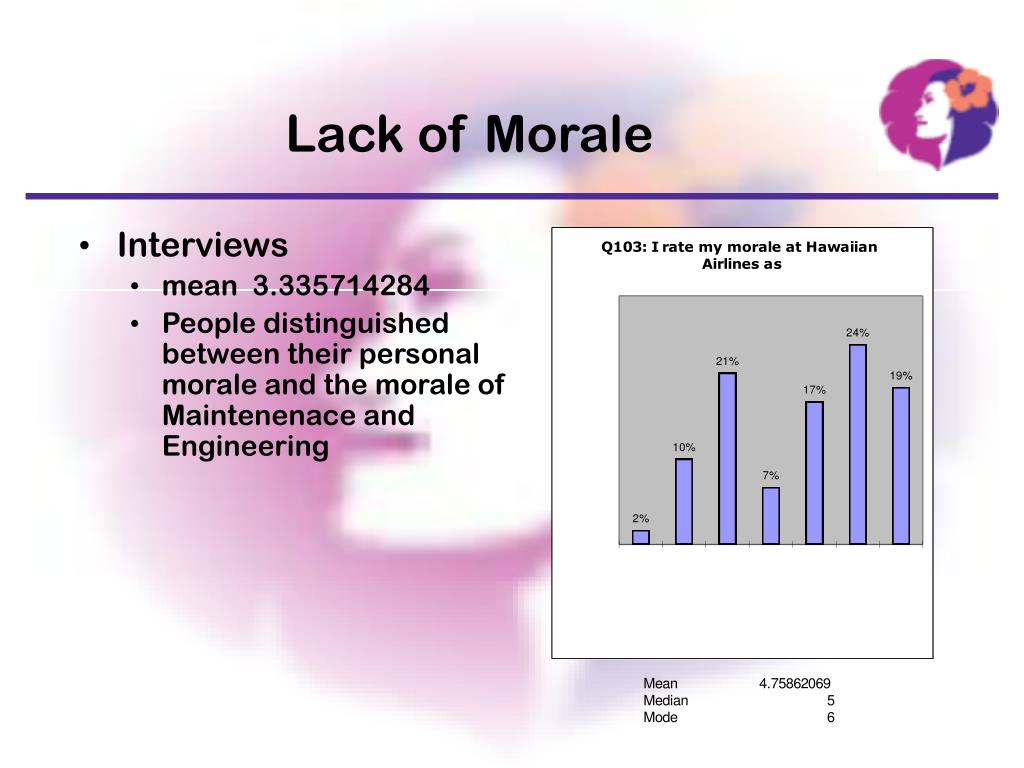 evaluation of lack of morale from This self-evaluation may be implicit or explicit, consciously experienced or transpiring beneath the radar of our awareness but importantly, the self is the object of these self-conscious emotions as the self reflects upon the self, moral self-conscious emotions provide immediate punishment (or reinforcement) of behavior.