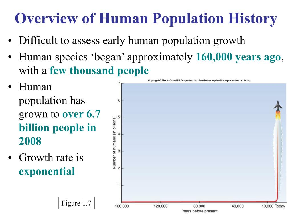 Overview of Human Population History