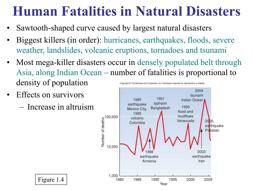 Human Fatalities in Natural Disasters