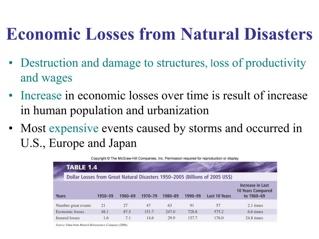 Economic Losses from Natural Disasters