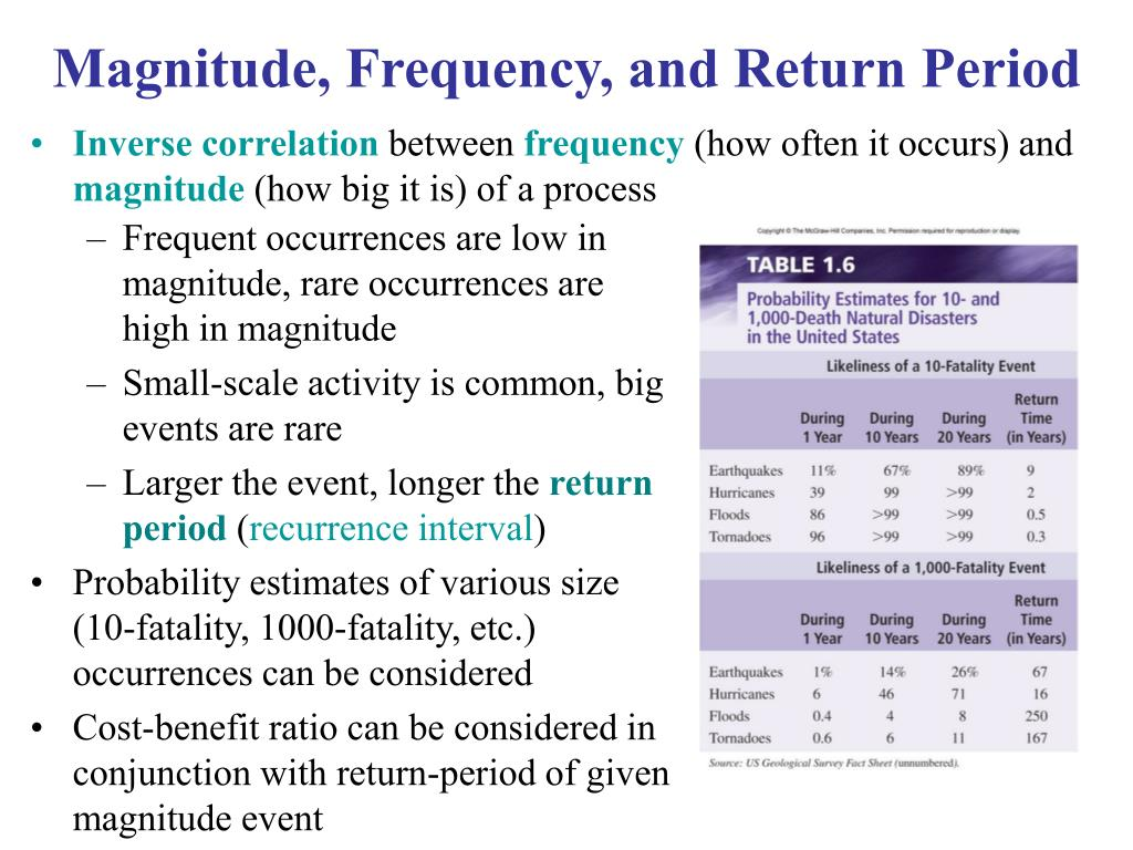 Magnitude, Frequency, and Return Period