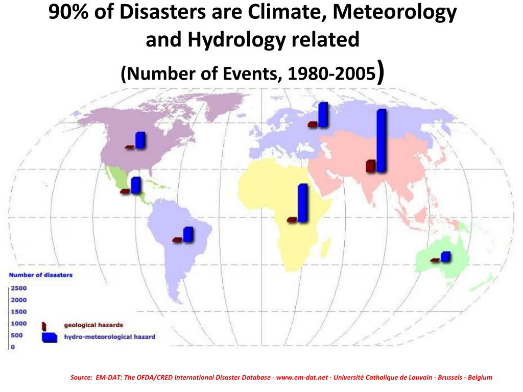 90% of Disasters are Climate, Meteorology and Hydrology related