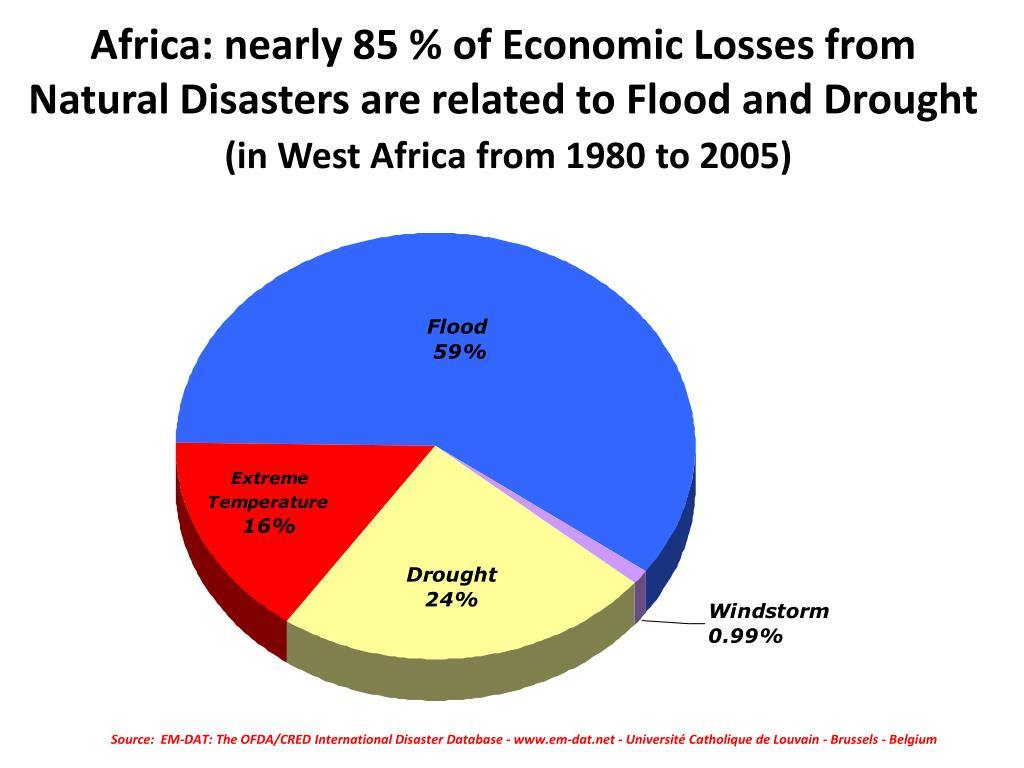Africa: nearly 85 % of Economic Losses from Natural Disasters are related to Flood and Drought