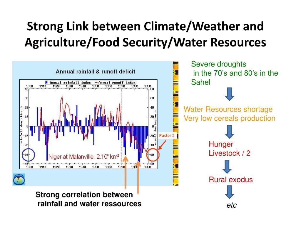 Strong Link between Climate/Weather and Agriculture/Food Security/Water Resources