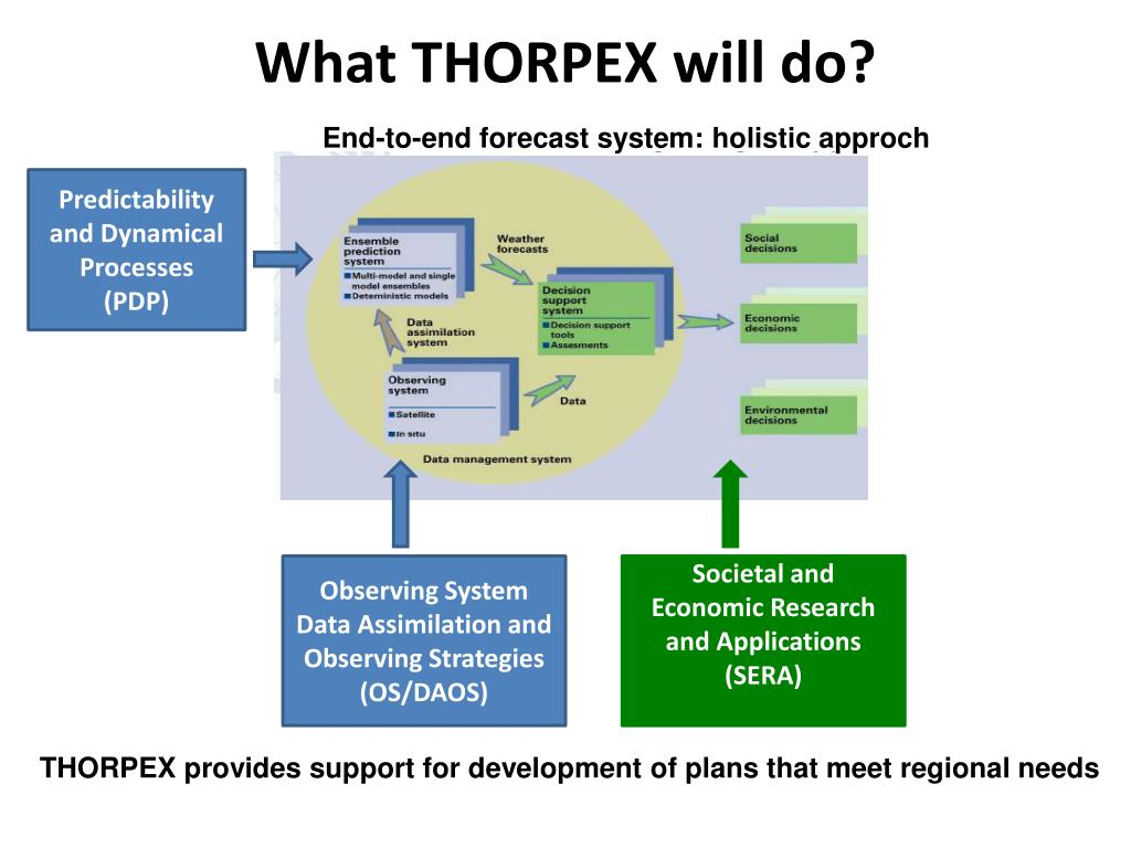 What THORPEX will do?