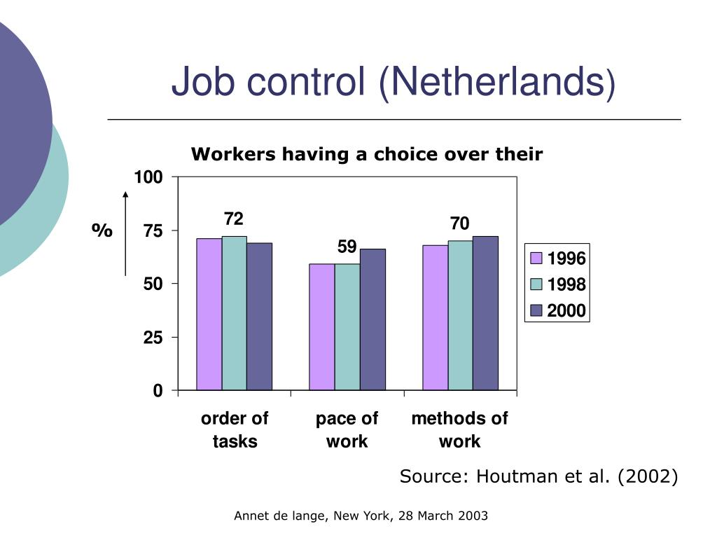 Job control (Netherlands