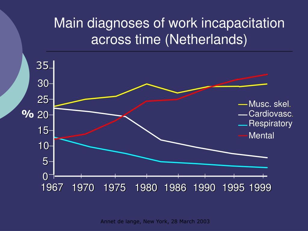 Main diagnoses of work incapacitation
