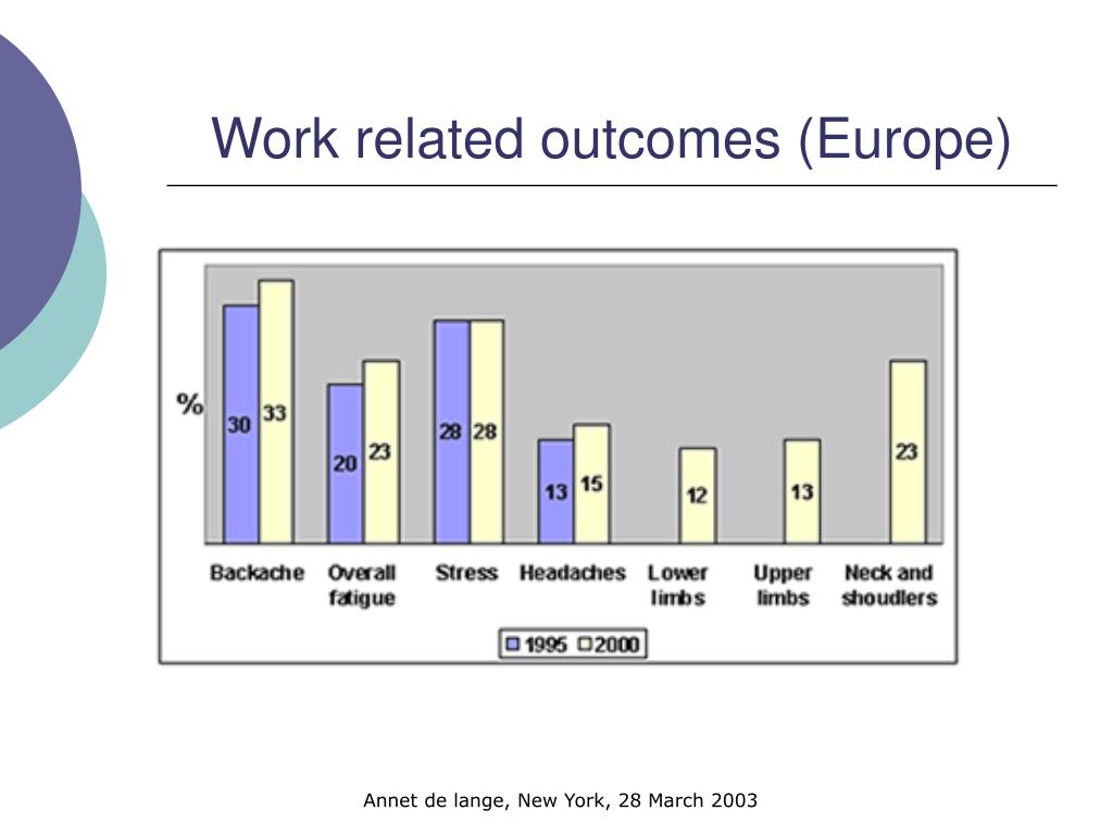 Work related outcomes (Europe)