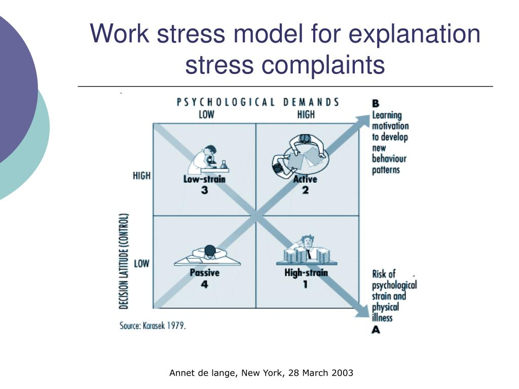 Work stress model for explanation stress complaints