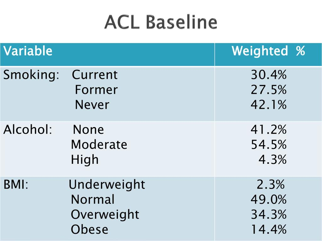 ACL Baseline