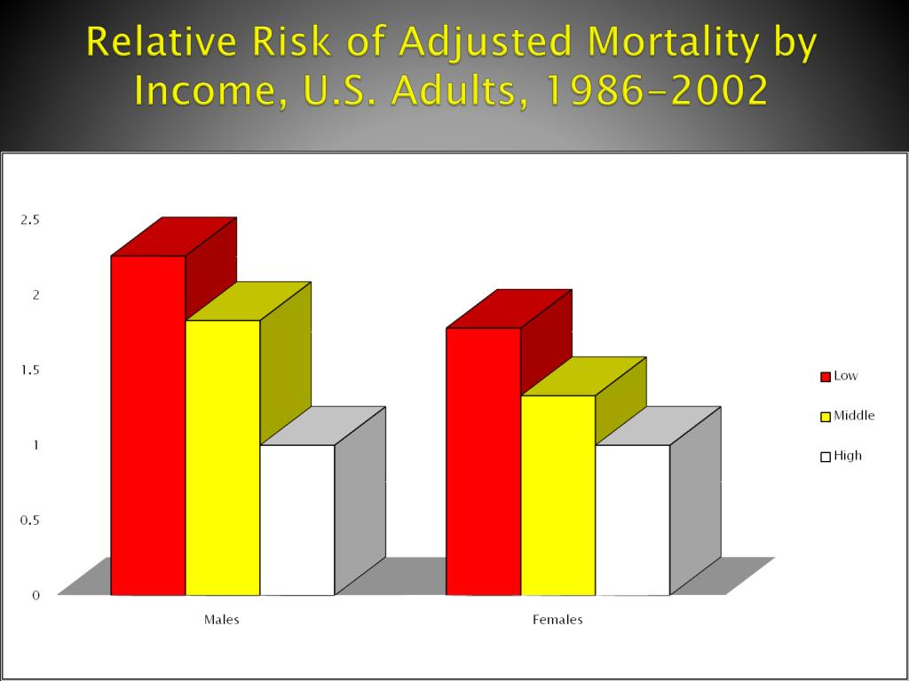 Relative Risk of Adjusted Mortality by Income, U.S. Adults, 1986-2002