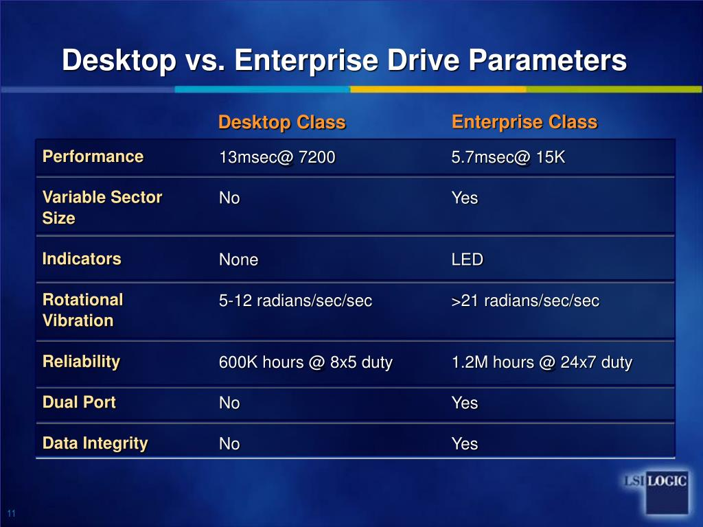 Desktop vs. Enterprise Drive Parameters