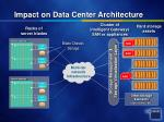 impact on data center architecture