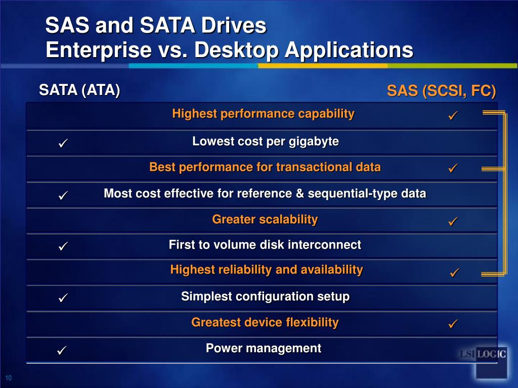 SAS and SATA Drives