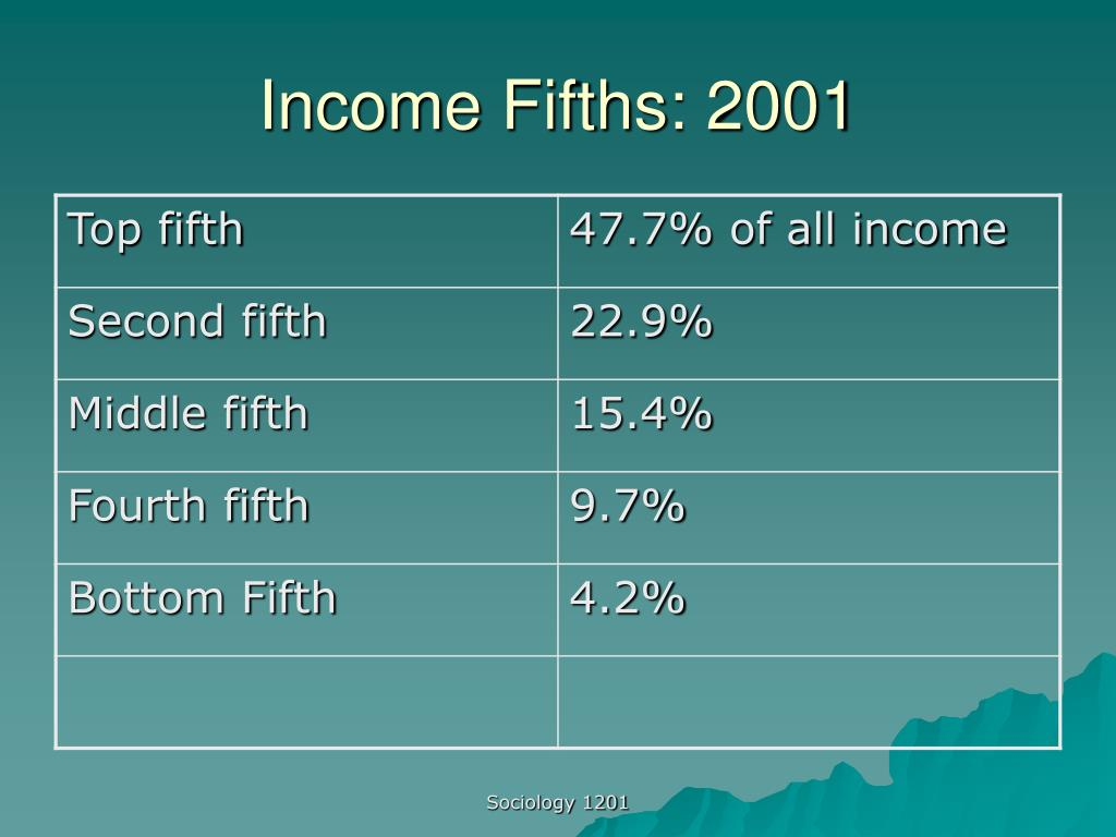 Income Fifths: 2001