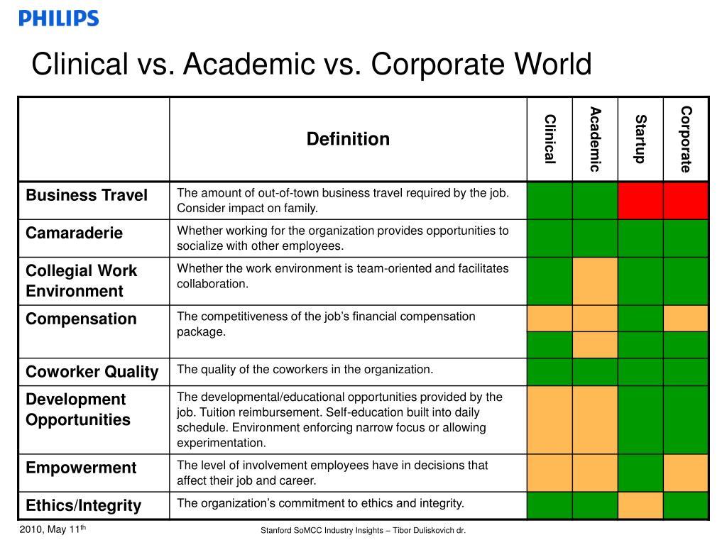 Clinical vs. Academic vs. Corporate World
