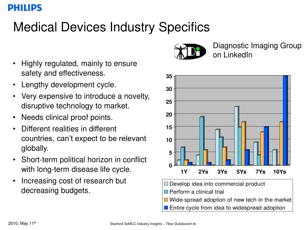 Medical Devices Industry Specifics