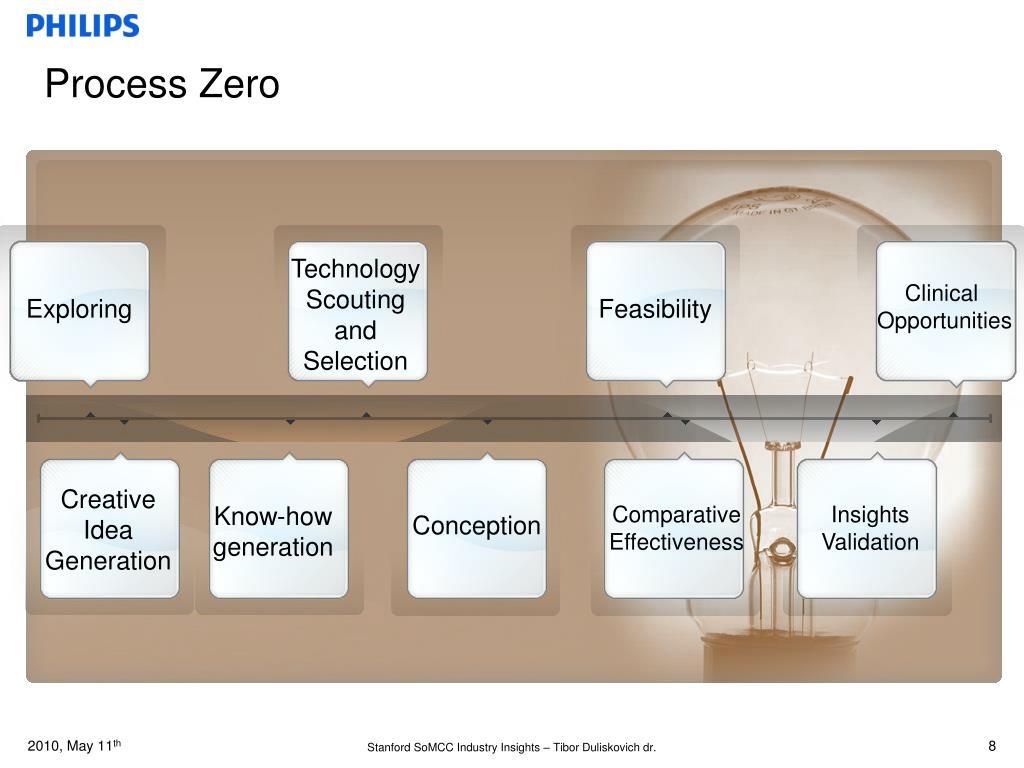 Process Zero