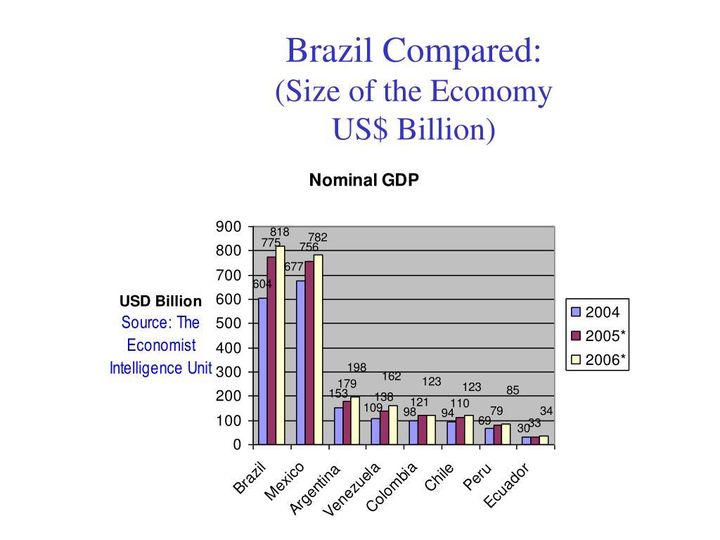 Brazil Compared: