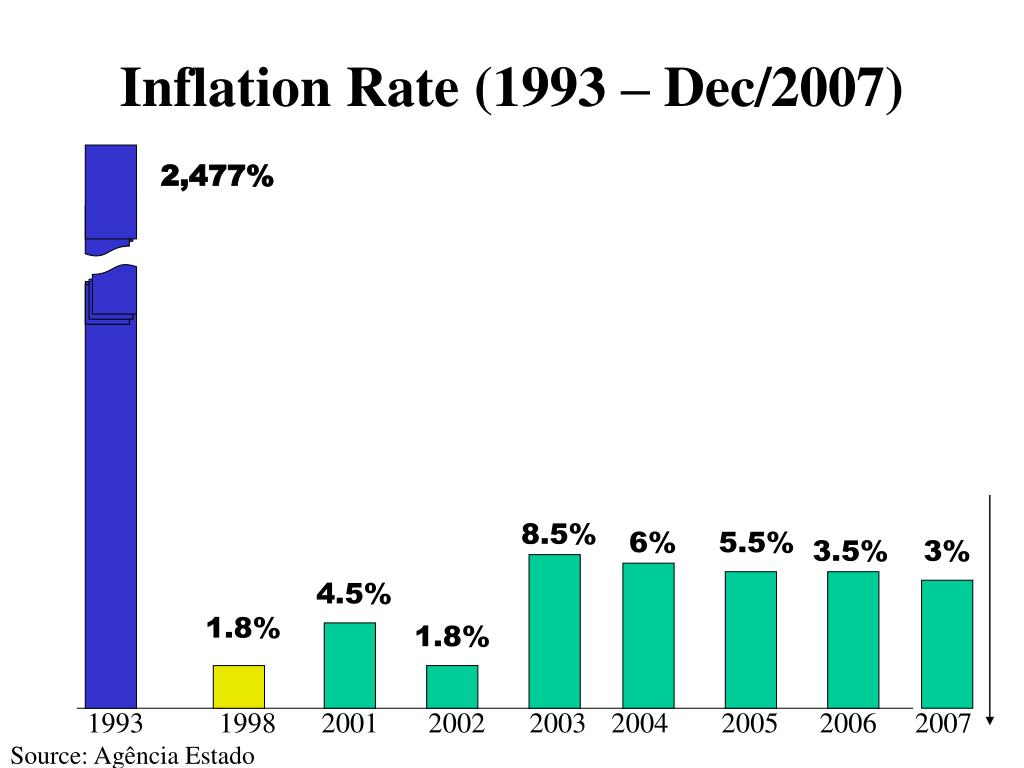 Inflation Rate (1993 – Dec/2007)