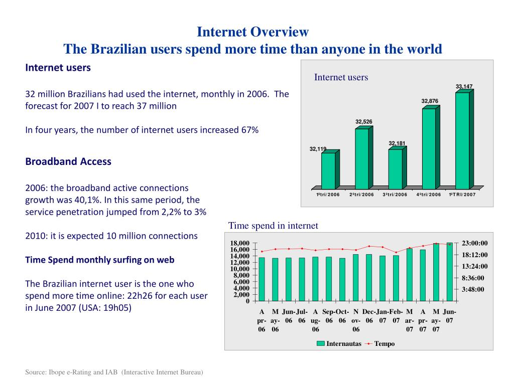 Internet Overview