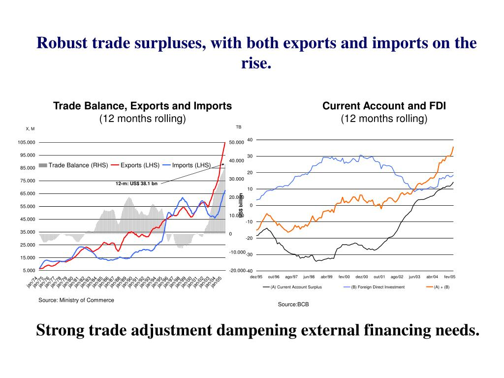 Robust trade surpluses, with both exports and imports on the rise.