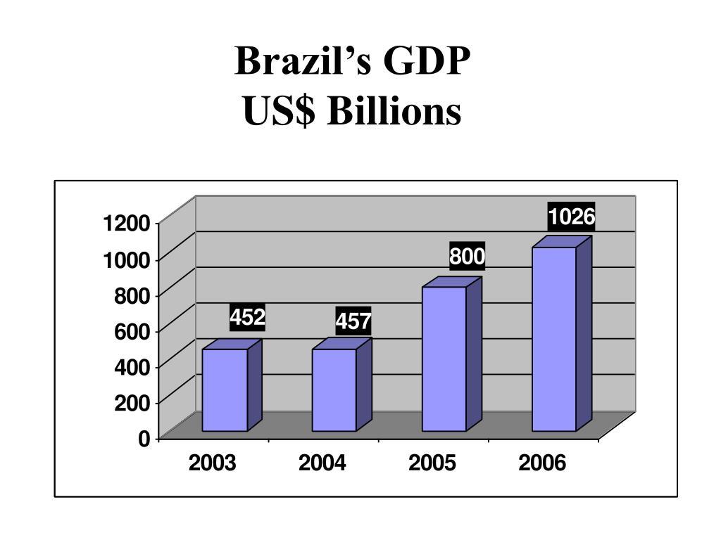 Brazil's GDP
