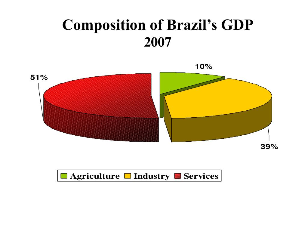 Composition of Brazil's GDP