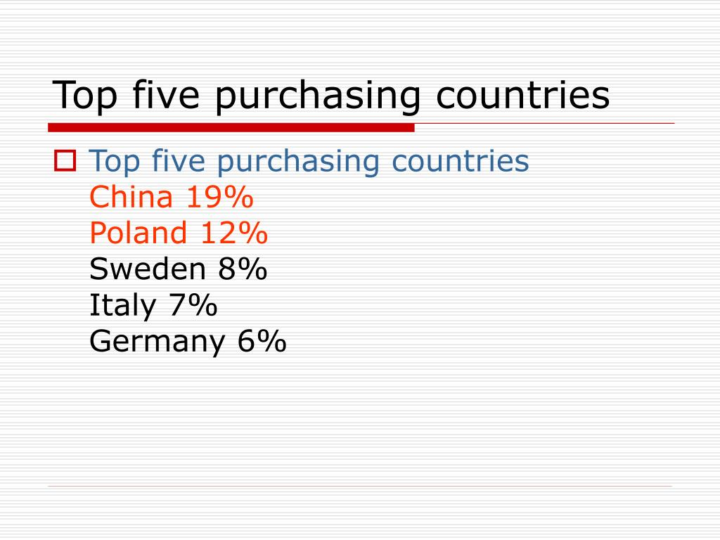 Top five purchasing countries