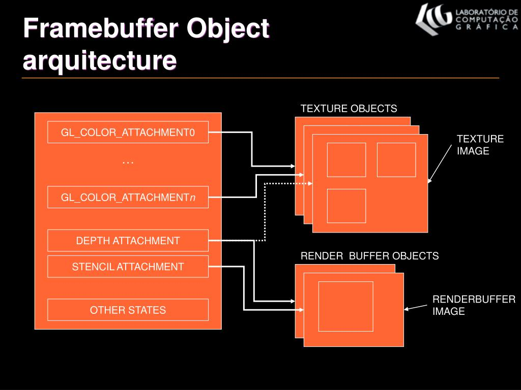 Framebuffer Object arquitecture