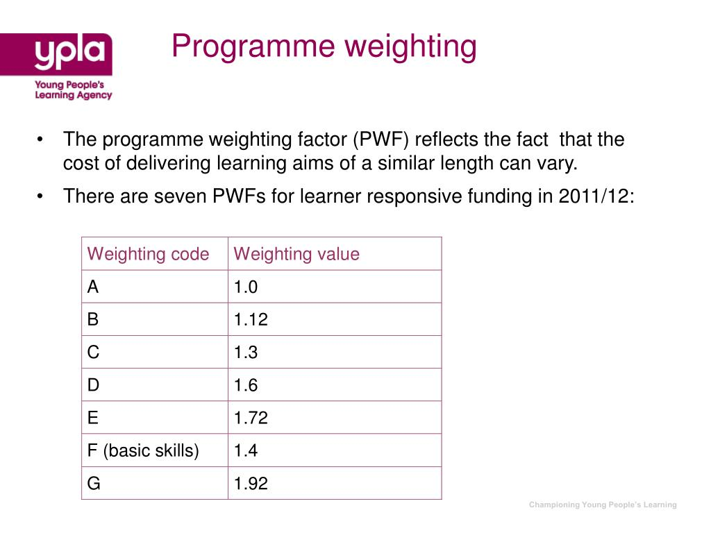 Programme weighting