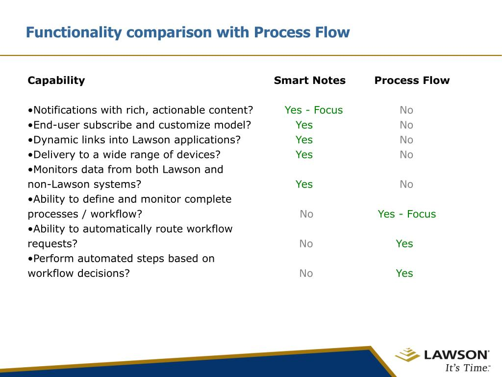 Functionality comparison with Process Flow