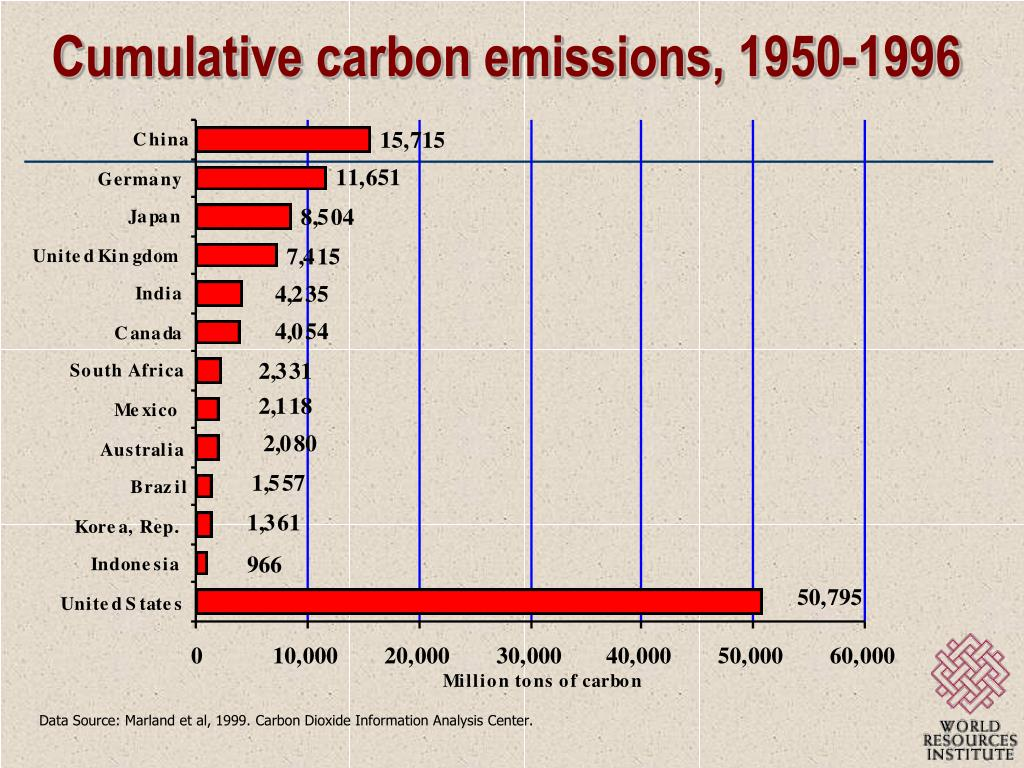 Cumulative carbon emissions, 1950-1996