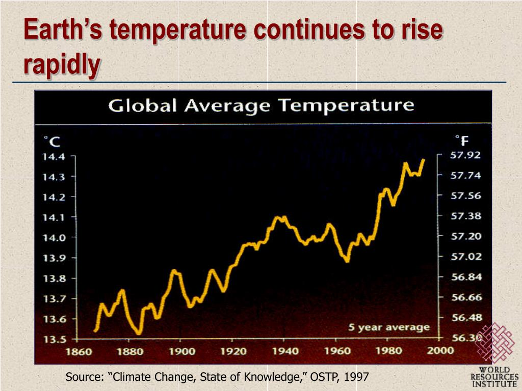 Earth's temperature continues to rise rapidly