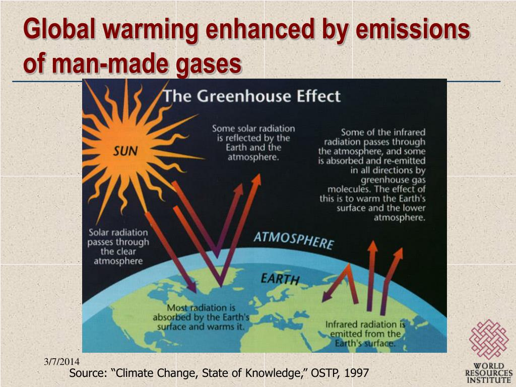 Global warming enhanced by emissions of man-made gases