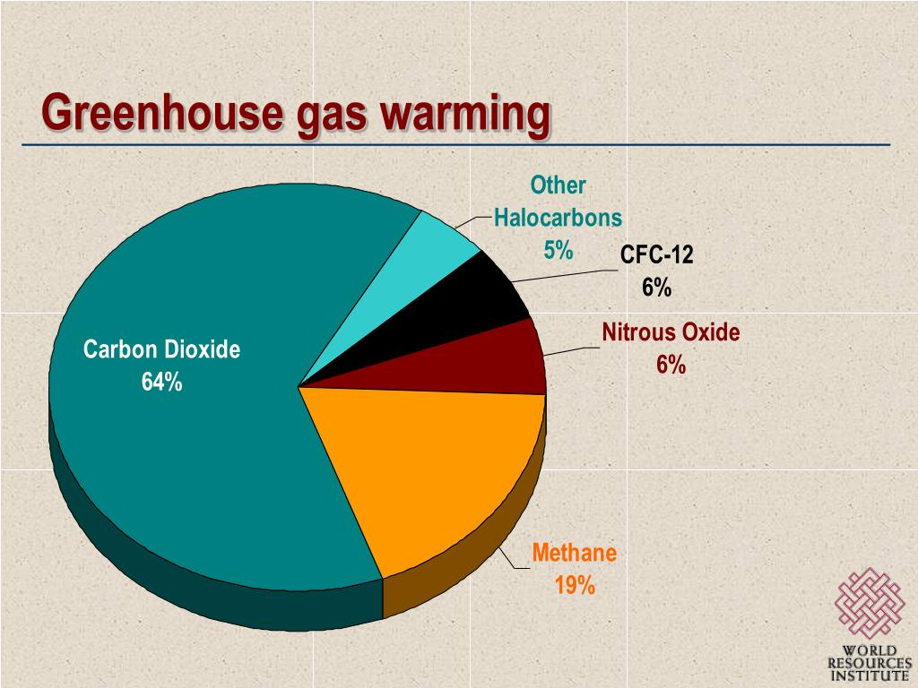 Greenhouse gas warming