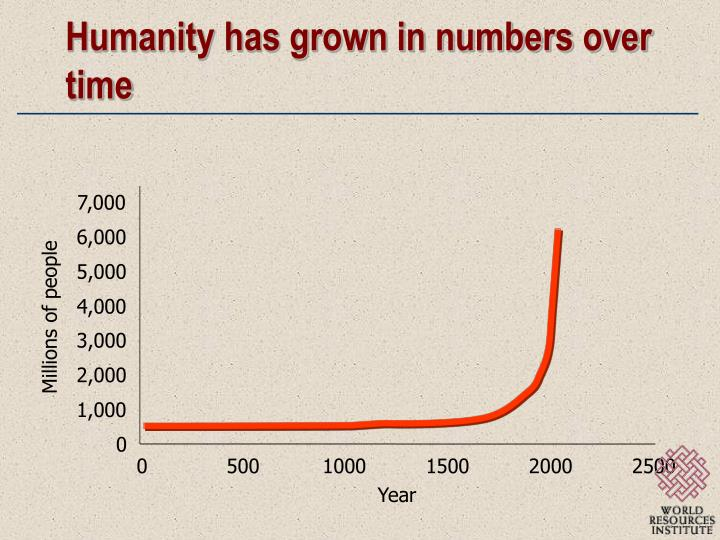 Humanity has grown in numbers over time