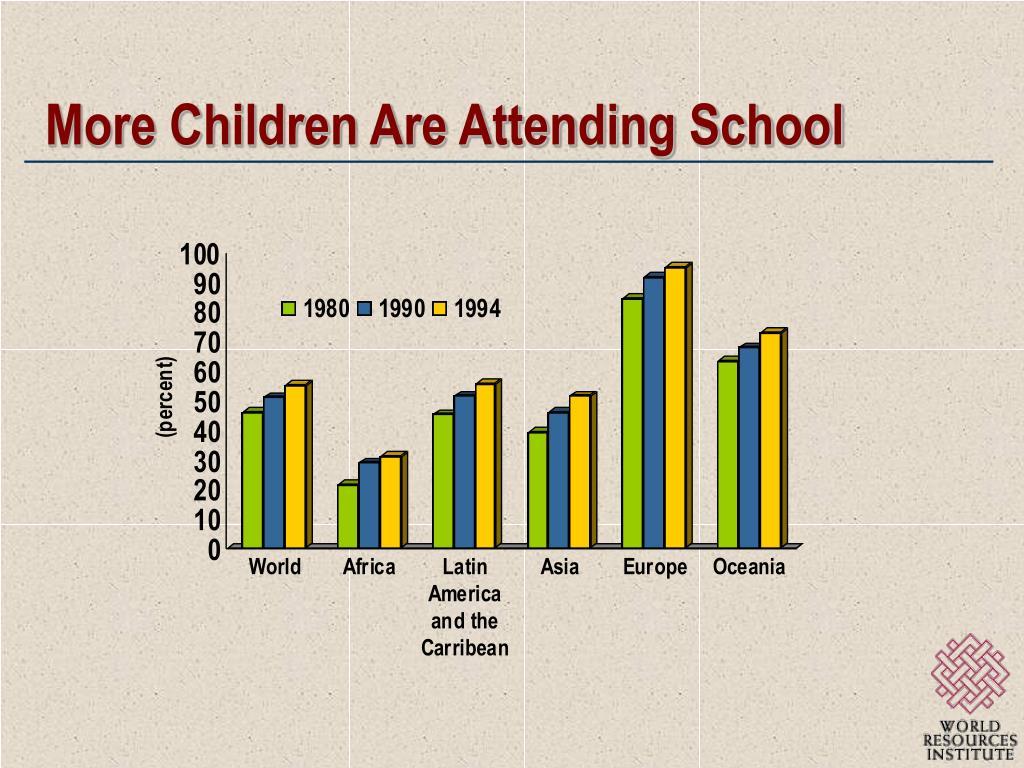 More Children Are Attending School