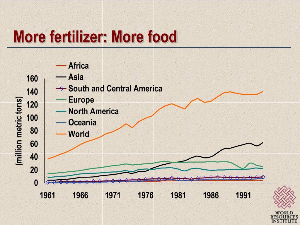 More fertilizer: More food