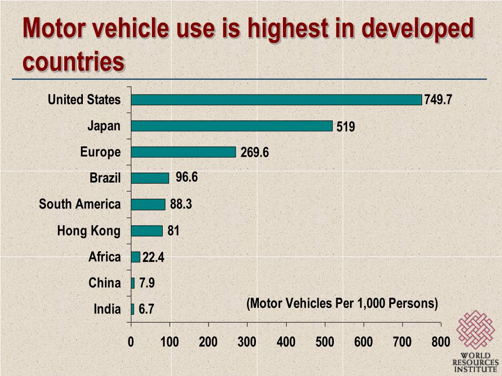 Motor vehicle use is highest in developed countries