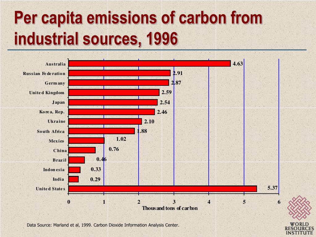 Per capita emissions of carbon from