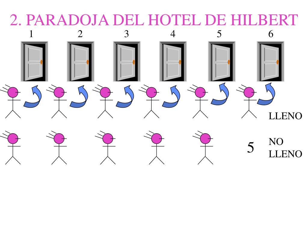 2. PARADOJA DEL HOTEL DE HILBERT