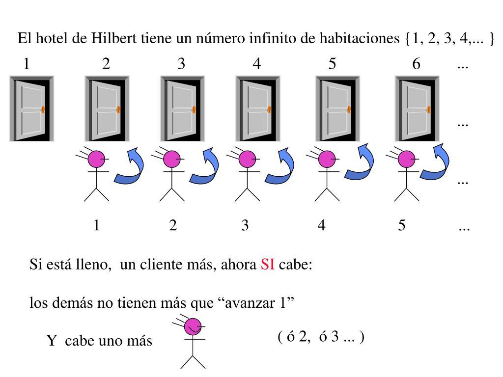 El hotel de Hilbert tiene un número infinito de habitaciones {1, 2, 3, 4,... }