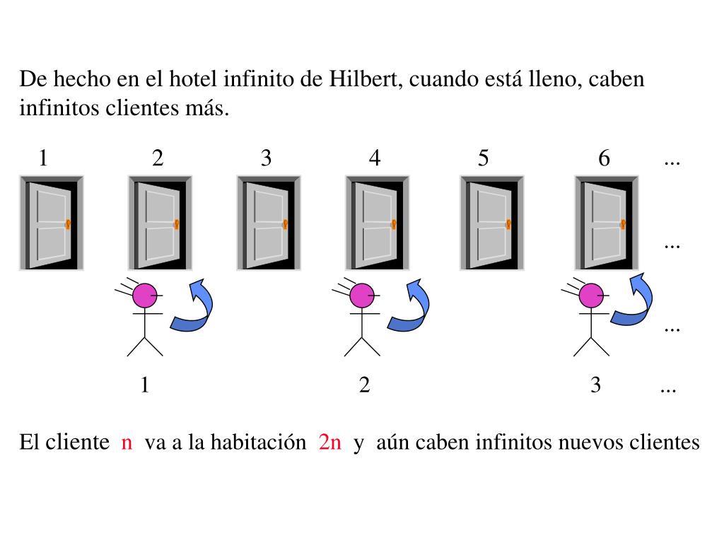 De hecho en el hotel infinito de Hilbert, cuando está lleno, caben