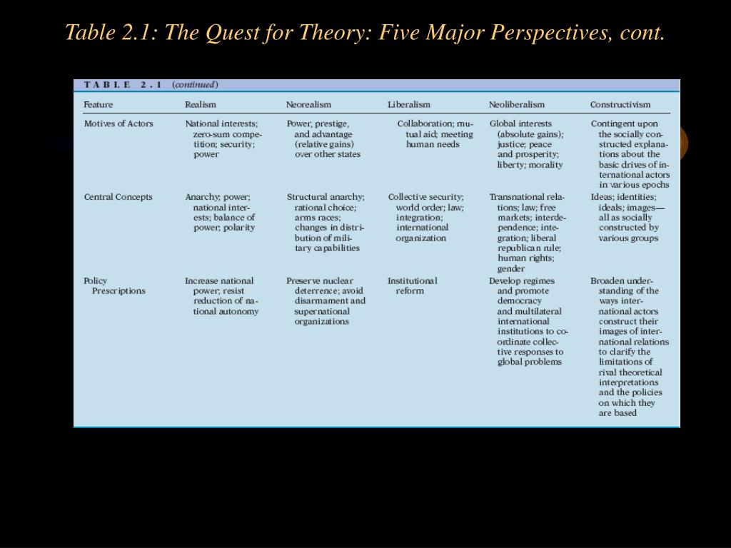 Table 2.1: The Quest for Theory: Five Major Perspectives, cont.