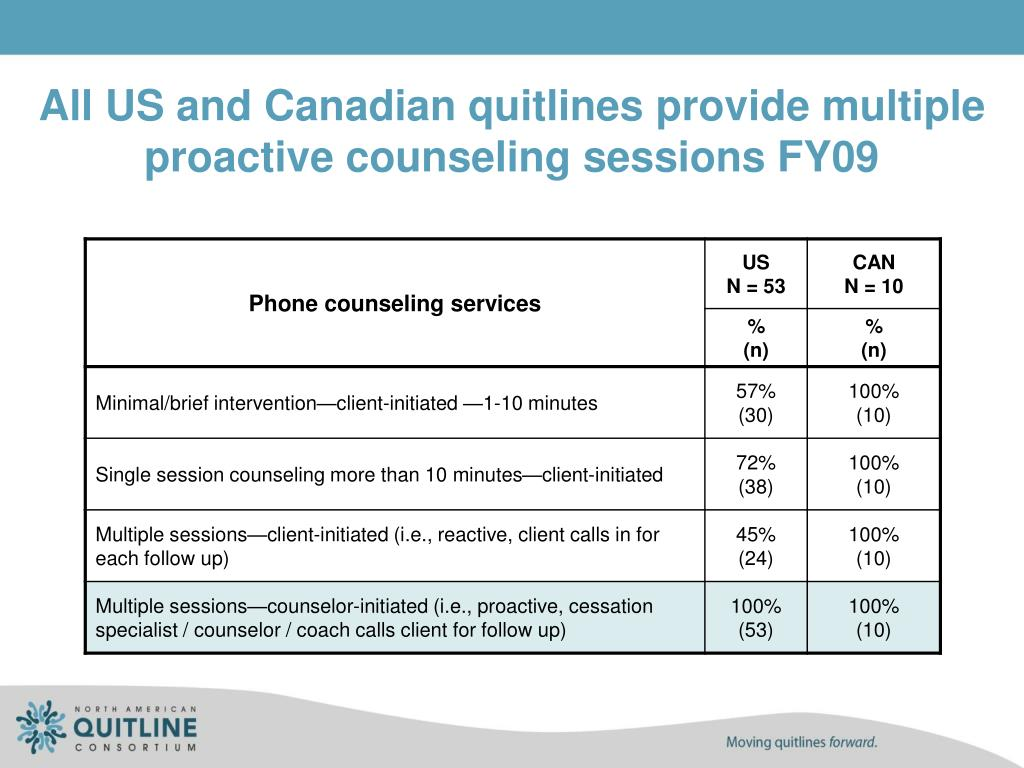 All US and Canadian quitlines provide multiple proactive counseling sessions FY09